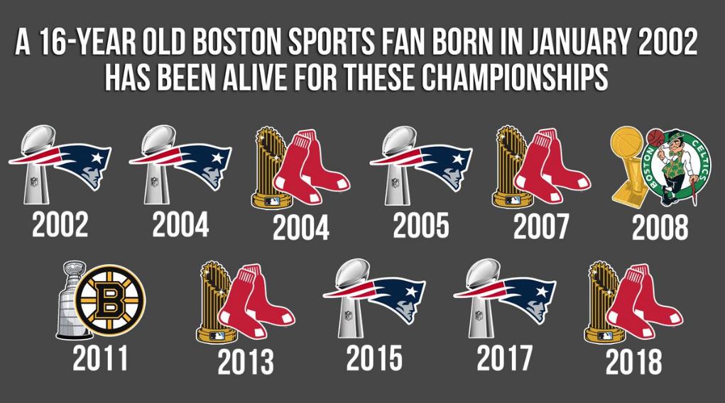 """""""Boston y el clavo mágico"""", ciudad de campeones"""