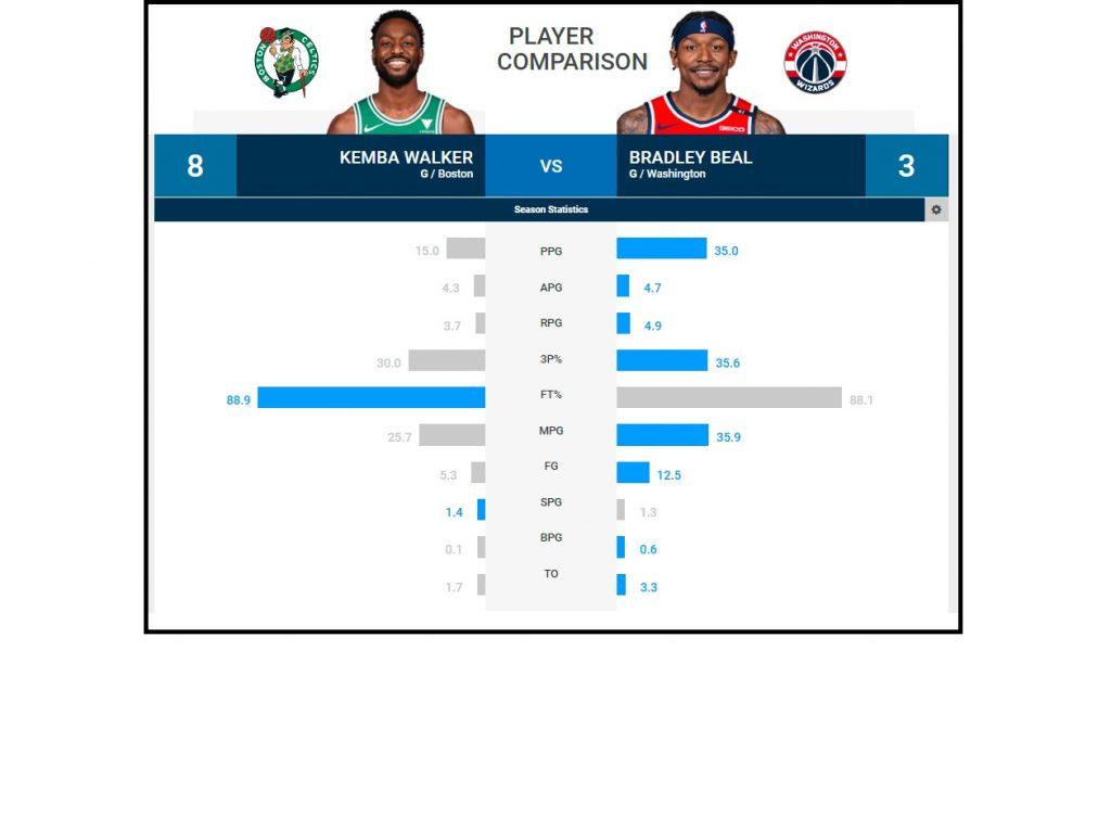 Kemba en Celtics Beal en Wizards