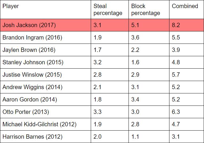 El liderazgo defensivo de Josh Jackson entre los mejores aleros de los últimos años es evidente