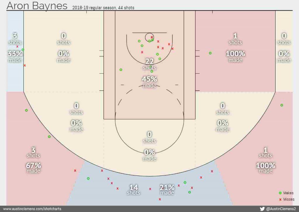 baynes tiro Celtics